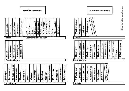 Bücher der Bibel Reihenfolge Hebr u Jak nach Johannesbriefen