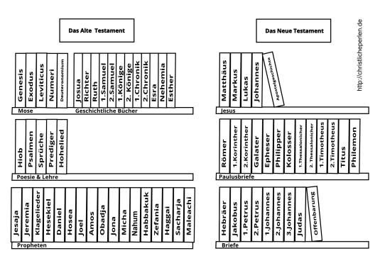 Bücher der Bibel Reihenfolge Hebr u Jak vor Petrus